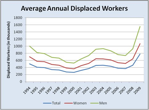 Discouraged Worker Statistics 1994-2009