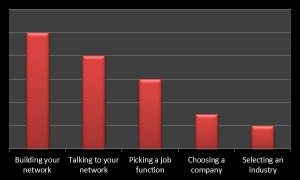 Pareto Chart: Learn How to Choose a Time-Saving Path to Executive Career Change Success