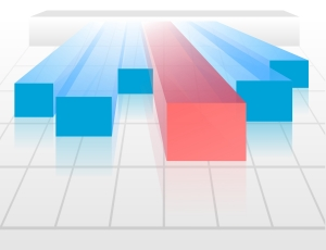bar graph with various levels